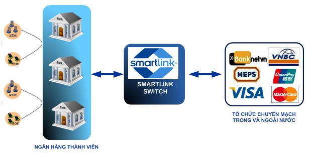 Thẻ ngân hàng Smartlink ưu điểm của thẻ ngân hàng smartlink