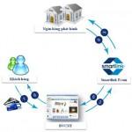 Cách thanh toán bằng thẻ tín dụng trực tuyến